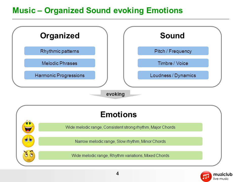 4 Music – Organized Sound evoking Emotions OrganizedSound evoking Emotions Rhythmic patterns Melodic Phrases Harmonic Progressions Pitch / Frequency Timbre / Voice Loudness / Dynamics Wide melodic range, Consistent strong rhythm, Major Chords Narrow melodic range, Slow rhythm, Minor Chords Wide melodic range, Rhythm variations, Mixed Chords
