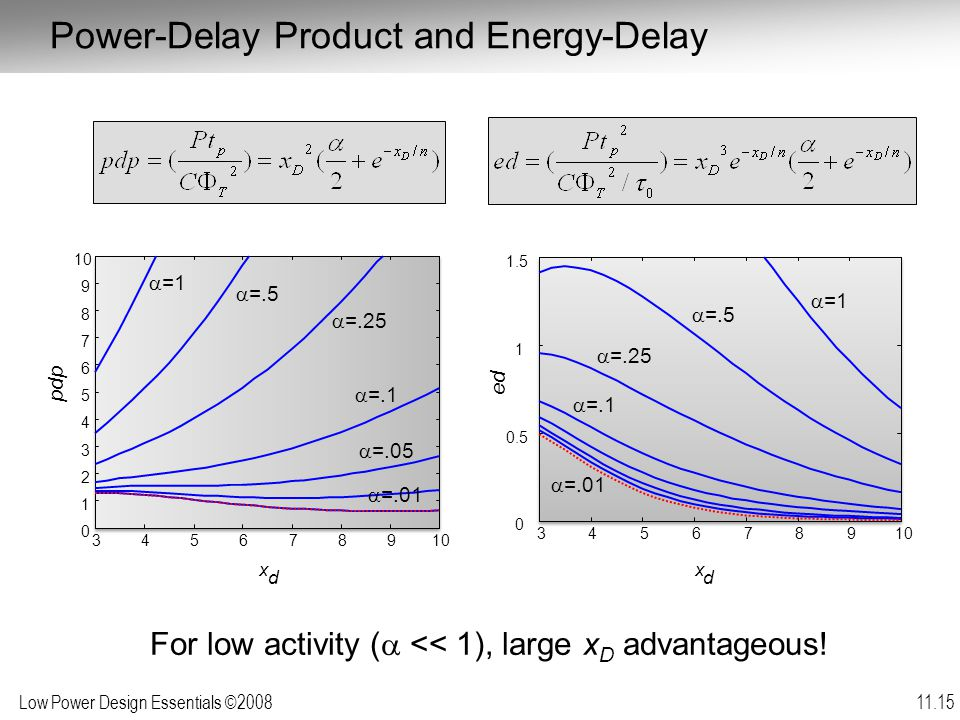 Low Power Design Essentials ©2008 11.15 Power-Delay Product and Energy-Delay 345678910 0 1 2 3 4 5 6 7 8 9 x d pdp For low activity (  << 1), large x D advantageous.