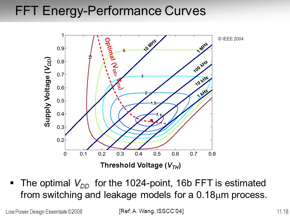 Low Power Design Essentials ©2008 11.18 FFT Energy-Performance Curves  The optimal V DD for the 1024-point, 16b FFT is estimated from switching and leakage models for a 0.18  m process.