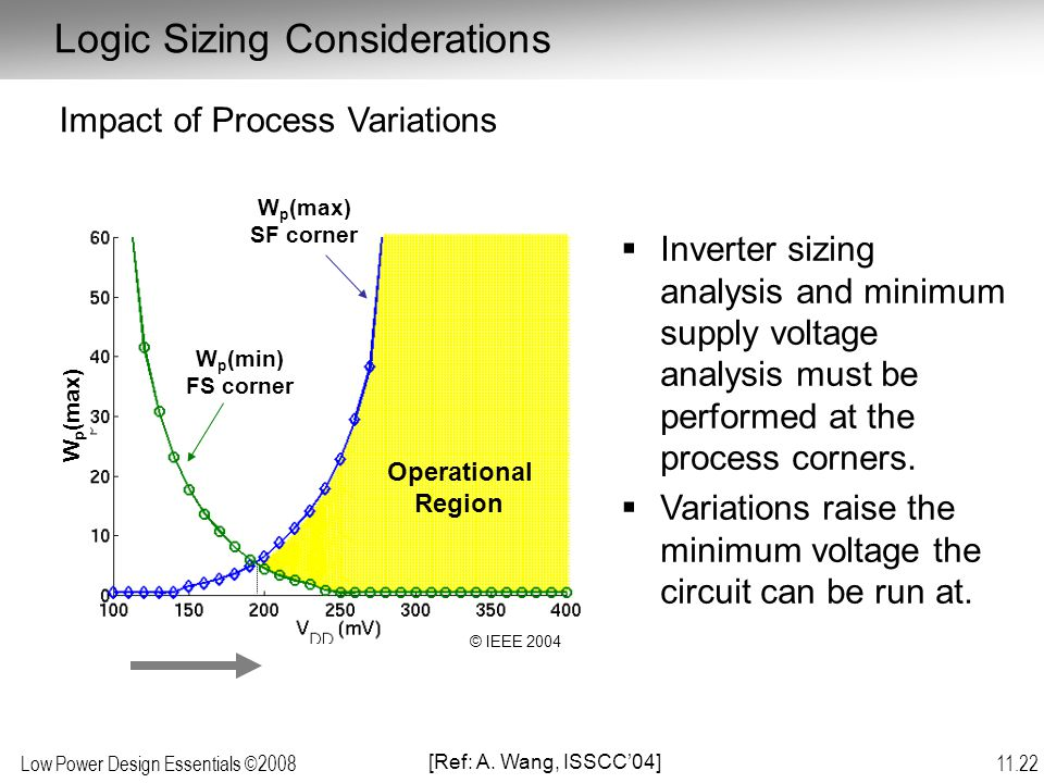 Low Power Design Essentials ©2008 11.22 Logic Sizing Considerations W p (max) SF corner W p (min) FS corner W p (max)  Inverter sizing analysis and minimum supply voltage analysis must be performed at the process corners.