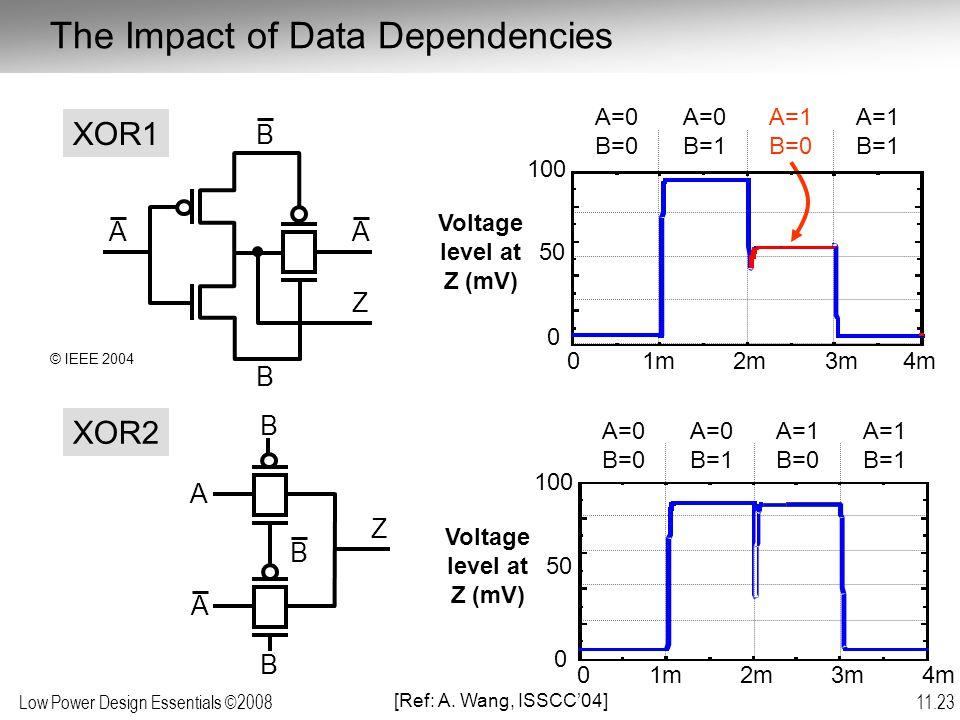 Low Power Design Essentials ©2008 11.23 The Impact of Data Dependencies B Z B AA XOR1 Z B B A B A XOR2 100 50 0 1m2m3m4m0 A=1 B=0 A=0 B=1 A=0 B=0 A=1 B=1 Voltage level at Z (mV) 50 0 Voltage level at Z (mV) 100 1m2m3m4m0 A=1 B=0 A=0 B=1 A=0 B=0 A=1 B=1 [Ref: A.