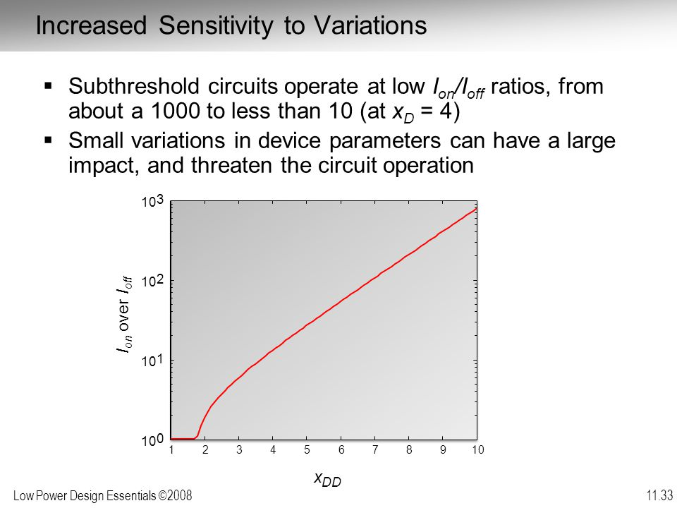 Low Power Design Essentials ©2008 11.33 Increased Sensitivity to Variations  Subthreshold circuits operate at low I on /I off ratios, from about a 1000 to less than 10 (at x D = 4)  Small variations in device parameters can have a large impact, and threaten the circuit operation 12345678910 0 1 2 3 I on over I off x DD
