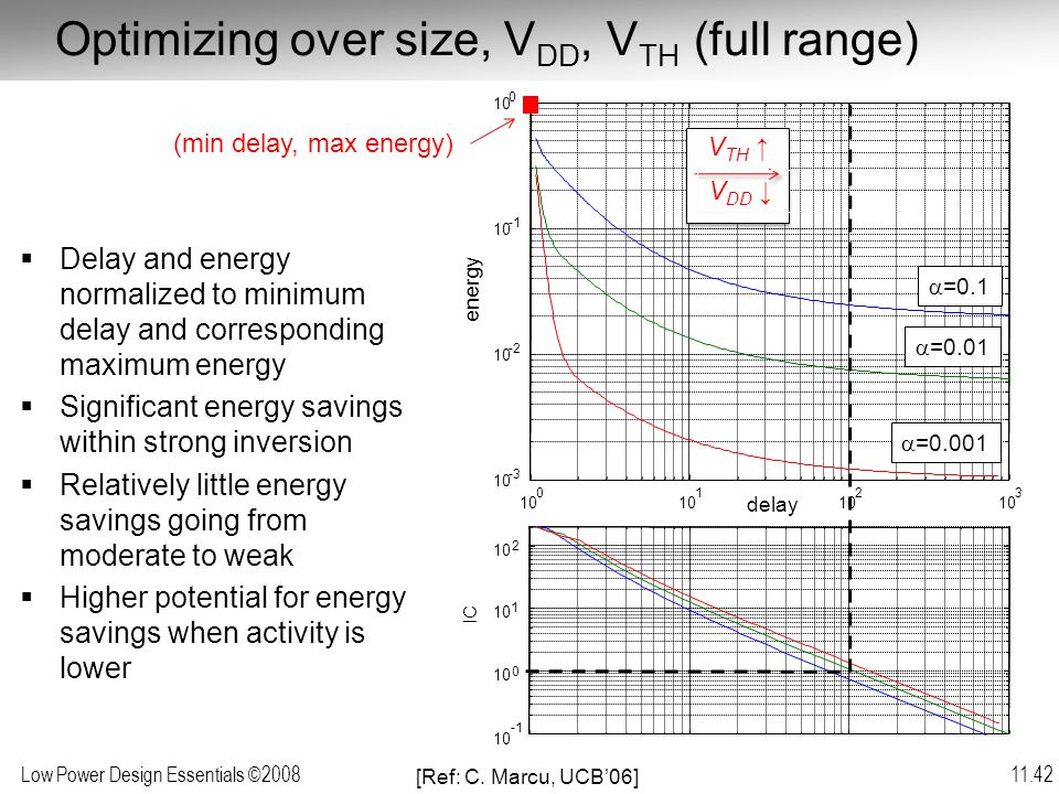 Low Power Design Essentials ©2008 11.42 Optimizing over size, V DD, V TH (full range) delay (min delay, max energy) energy 10 10 0 1 2 IC  Delay and energy normalized to minimum delay and corresponding maximum energy  Significant energy savings within strong inversion  Relatively little energy savings going from moderate to weak  Higher potential for energy savings when activity is lower  =0.1  =0.01  =0.001 V TH ↑ V DD ↓ [Ref: C.