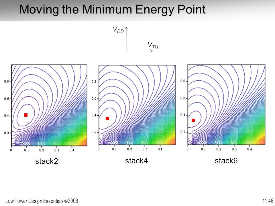 Low Power Design Essentials ©2008 11.46 Moving the Minimum Energy Point stack2 stack4stack6 V TH V DD
