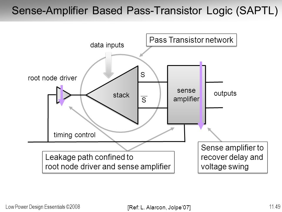 Low Power Design Essentials ©2008 11.49 Sense-Amplifier Based Pass-Transistor Logic (SAPTL) Pass Transistor network Leakage path confined to root node driver and sense amplifier Leakage path confined to root node driver and sense amplifier Sense amplifier to recover delay and voltage swing Sense amplifier to recover delay and voltage swing [Ref: L.