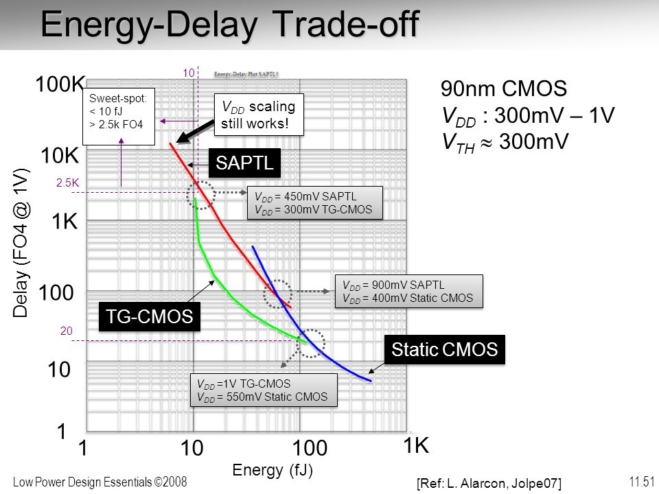Low Power Design Essentials ©2008 11.51 Static CMOS SAPTL TG-CMOS 90nm CMOS V DD : 300mV – 1V V TH  300mV Energy-Delay Trade-off Energy (fJ) Delay (FO4 @ 1V) 110100 1K 1 10 100 1K 10K 100K V DD = 450mV SAPTL V DD = 300mV TG-CMOS V DD = 450mV SAPTL V DD = 300mV TG-CMOS V DD = 900mV SAPTL V DD = 400mV Static CMOS V DD = 900mV SAPTL V DD = 400mV Static CMOS V DD =1V TG-CMOS V DD = 550mV Static CMOS V DD =1V TG-CMOS V DD = 550mV Static CMOS V DD scaling still works.