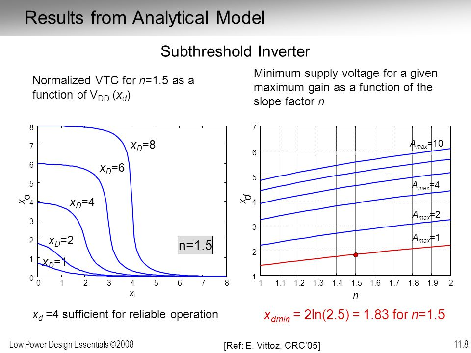 Low Power Design Essentials ©2008 11.9 Confirmed by simulation (at 90 nm) Observe: non-symmetry of VTC increases VDD min For n =1.5, VDD min = 1.83  T = 48 mV Minimum operational supply voltage pn-ratio VDD min (mV)