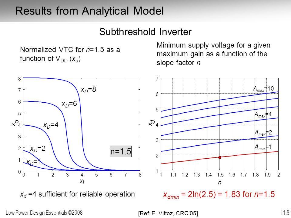 Low Power Design Essentials ©2008 11.39 High Activity Scenario 0.1 1 1 1 1 2 2 2 2 4 4 4 4 6 6 6 8 8 10 12 14 V TH V DD 0.01 0.1 1 1 11 2 2 22 3 3 33 0.150.20.250.30.350.40.450.5 0.1 0.2 0.3 0.4 0.5 0.6 0.7 0.8 0.9 1 Equal energy Equal performance IC = 1 Minimum energy (90 nm,  = 0.02)