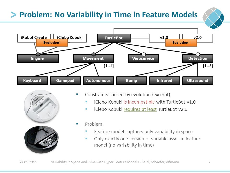 Problem: No Variability in Time in Feature Models Variability in Space and Time with Hyper Feature Models - Seidl, Schaefer, Aßmann7 22.01.2014 Ultras