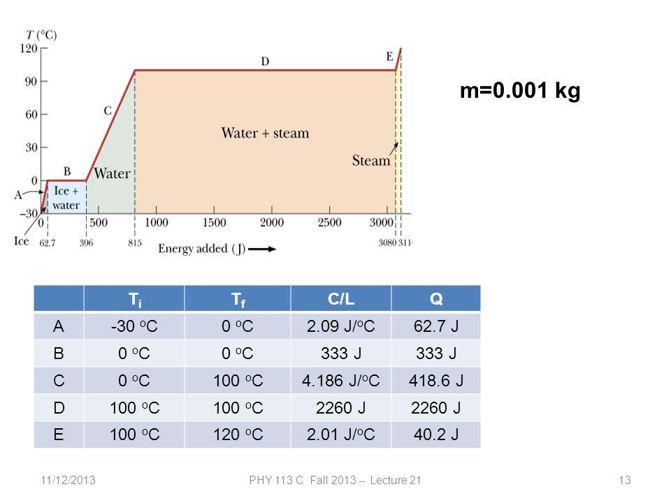 11/12/2013PHY 113 C Fall 2013 -- Lecture 2113 TiTi TfTf C/LQ A-30 o C0 o C2.09 J/ o C62.7 J B0 o C 333 J C0 o C100 o C4.186 J/ o C418.6 J D100 o C 2260 J E100 o C120 o C2.01 J/ o C40.2 J m=0.001 kg