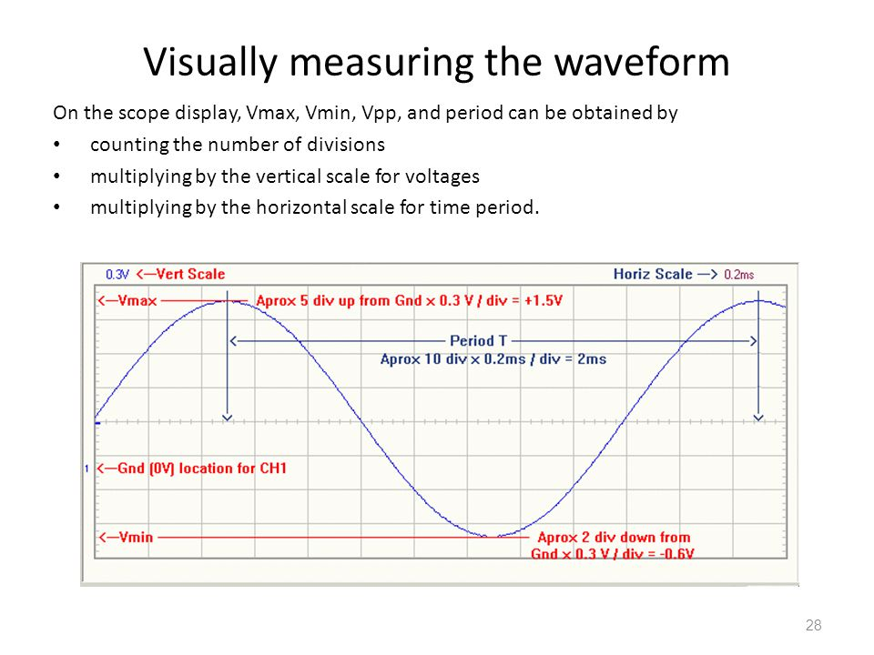 28 Visually measuring the waveform On the scope display, Vmax, Vmin, Vpp, and period can be obtained by counting the number of divisions multiplying b