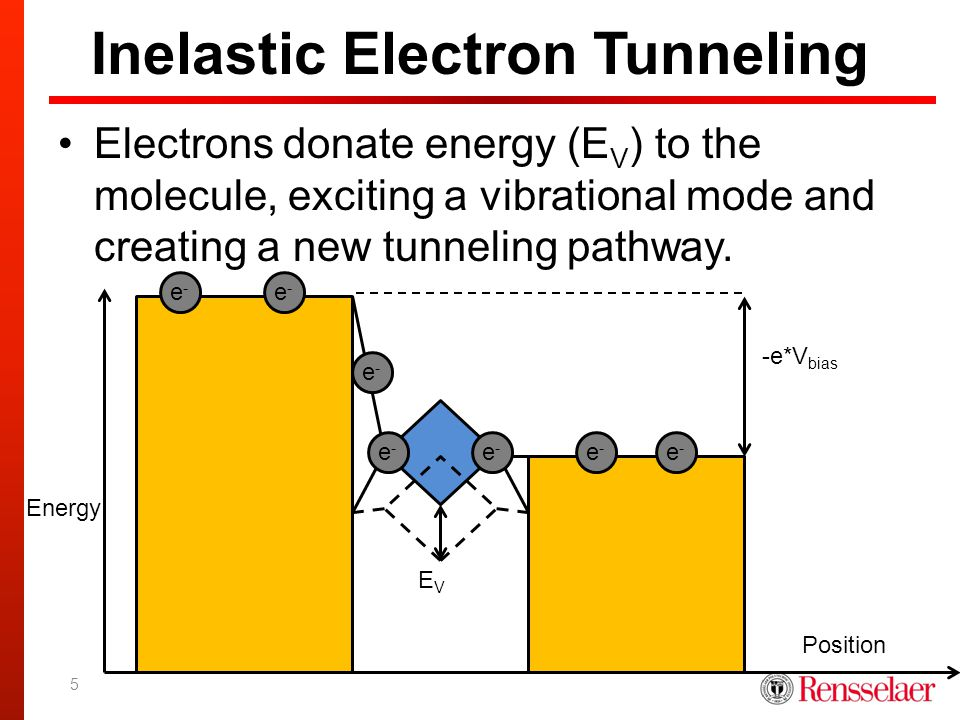 Inelastic Electron Tunneling Electrons donate energy (E V ) to the molecule, exciting a vibrational mode and creating a new tunneling pathway. -e*V bi