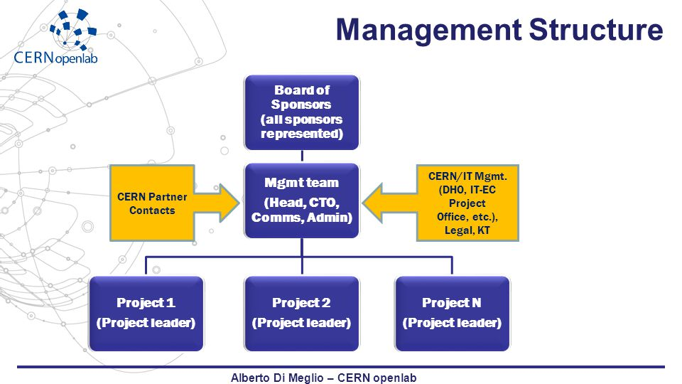 Management Structure Board of Sponsors (all sponsors represented) Mgmt team (Head, CTO, Comms, Admin) Project 1 (Project leader) Project 2 (Project leader) Project N (Project leader) CERN/IT Mgmt.