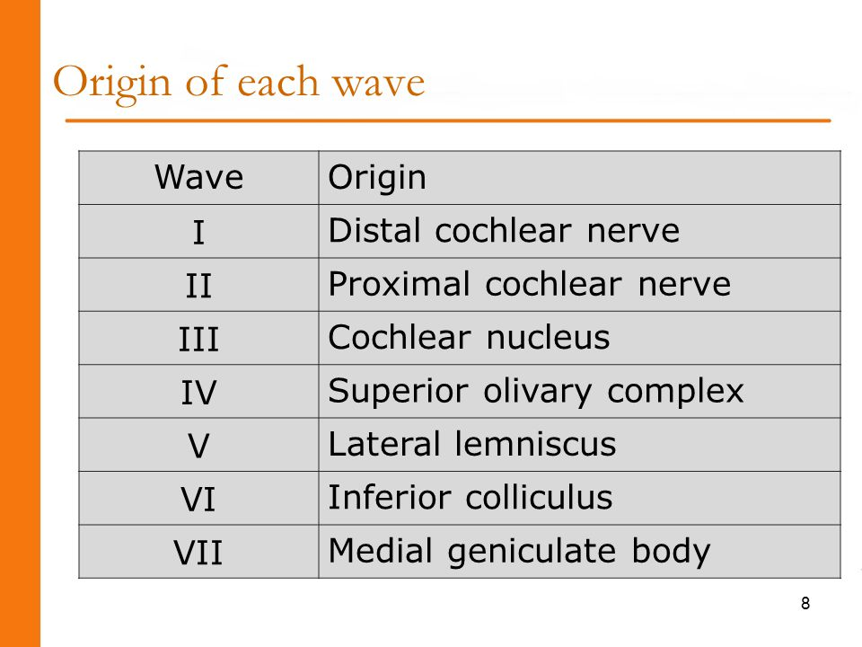 Origin of each wave WaveOrigin I Distal cochlear nerve II Proximal cochlear nerve III Cochlear nucleus IV Superior olivary complex V Lateral lemniscus VI Inferior colliculus VII Medial geniculate body 8