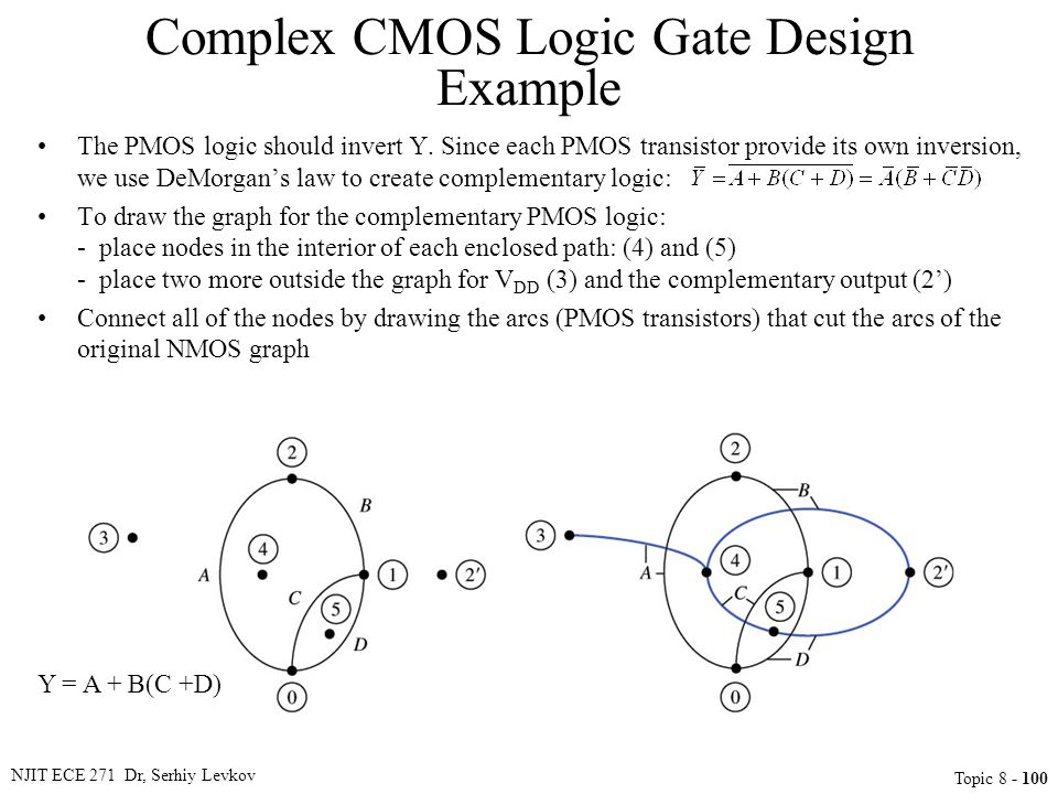 NJIT ECE 271 Dr, Serhiy Levkov Topic 8 - 100 Complex CMOS Logic Gate Design Example Y = A + B(C +D) The PMOS logic should invert Y. Since each PMOS tr