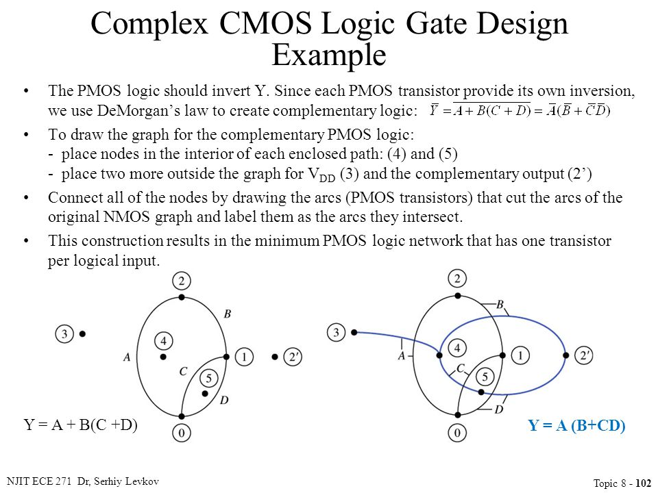 NJIT ECE 271 Dr, Serhiy Levkov Topic 8 - 102 Y = A + B(C +D) Y = A (B+CD) The PMOS logic should invert Y. Since each PMOS transistor provide its own i