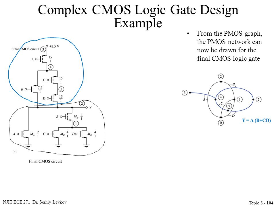NJIT ECE 271 Dr, Serhiy Levkov Topic 8 - 104 From the PMOS graph, the PMOS network can now be drawn for the final CMOS logic gate Complex CMOS Logic G