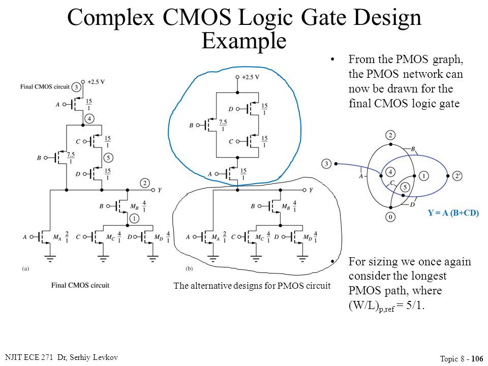 NJIT ECE 271 Dr, Serhiy Levkov Topic 8 - 106 From the PMOS graph, the PMOS network can now be drawn for the final CMOS logic gate For sizing we once a