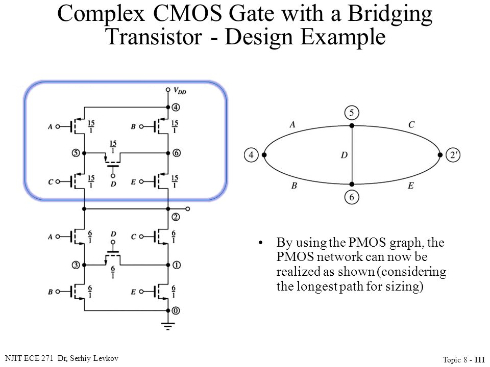 NJIT ECE 271 Dr, Serhiy Levkov Topic 8 - 111 Complex CMOS Gate with a Bridging Transistor - Design Example By using the PMOS graph, the PMOS network c