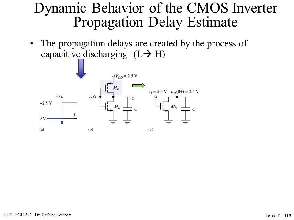 NJIT ECE 271 Dr, Serhiy Levkov Topic 8 - 113 Dynamic Behavior of the CMOS Inverter Propagation Delay Estimate The propagation delays are created by th