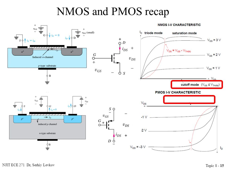 NJIT ECE 271 Dr, Serhiy Levkov Topic 8 - 15 NMOS and PMOS recap