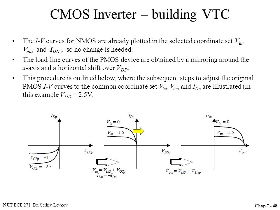 NJIT ECE 271 Dr, Serhiy Levkov Chap 7 - 48 CMOS Inverter – building VTC The I-V curves for NMOS are already plotted in the selected coordinate set V i