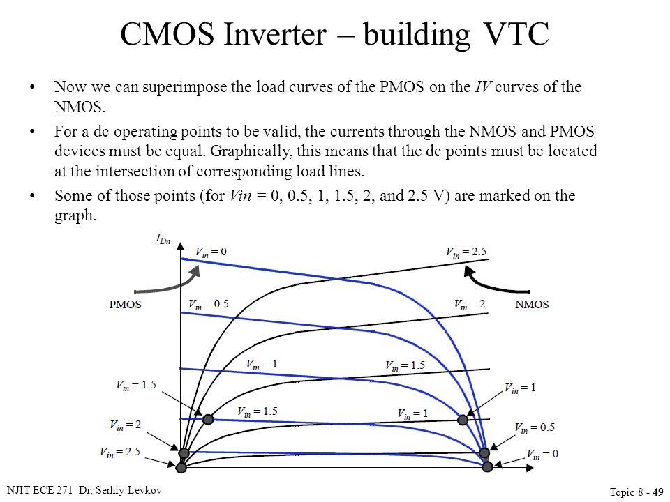 NJIT ECE 271 Dr, Serhiy Levkov Topic 8 - 49 CMOS Inverter – building VTC Now we can superimpose the load curves of the PMOS on the IV curves of the NM