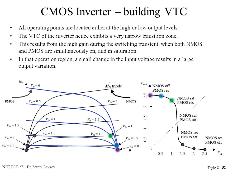 NJIT ECE 271 Dr, Serhiy Levkov Topic 8 - 52 CMOS Inverter – building VTC All operating points are located either at the high or low output levels. The