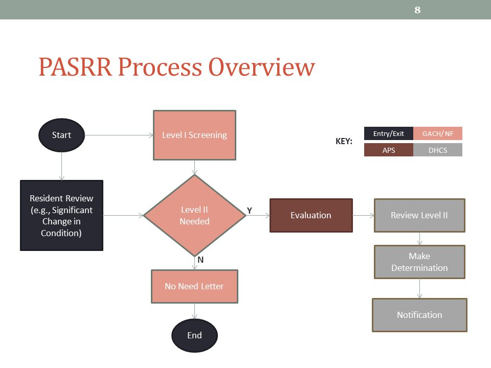 Process Steps – Level I 9 Step 1: Level I (Screening) The Level I screen is administered to all NF applicants and should yield a positive result if the individual might have a mental illness or intellectual disability.