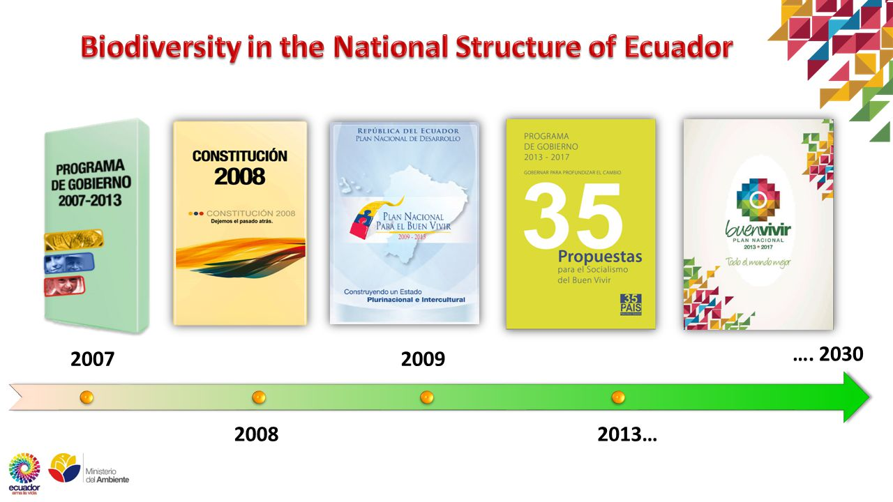 2007 2008 2009 2013… …. 2030