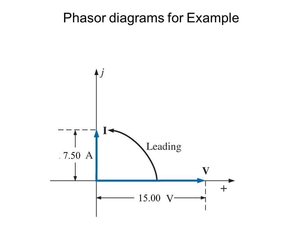 Phasor diagrams for Example 15.00 7.50
