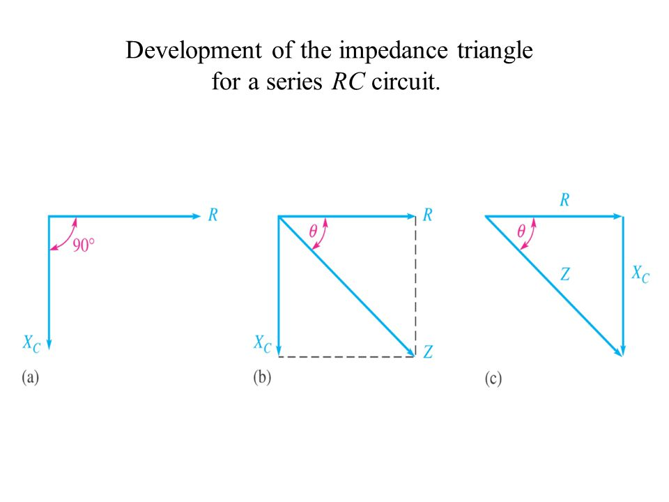 Development of the impedance triangle for a series RC circuit.