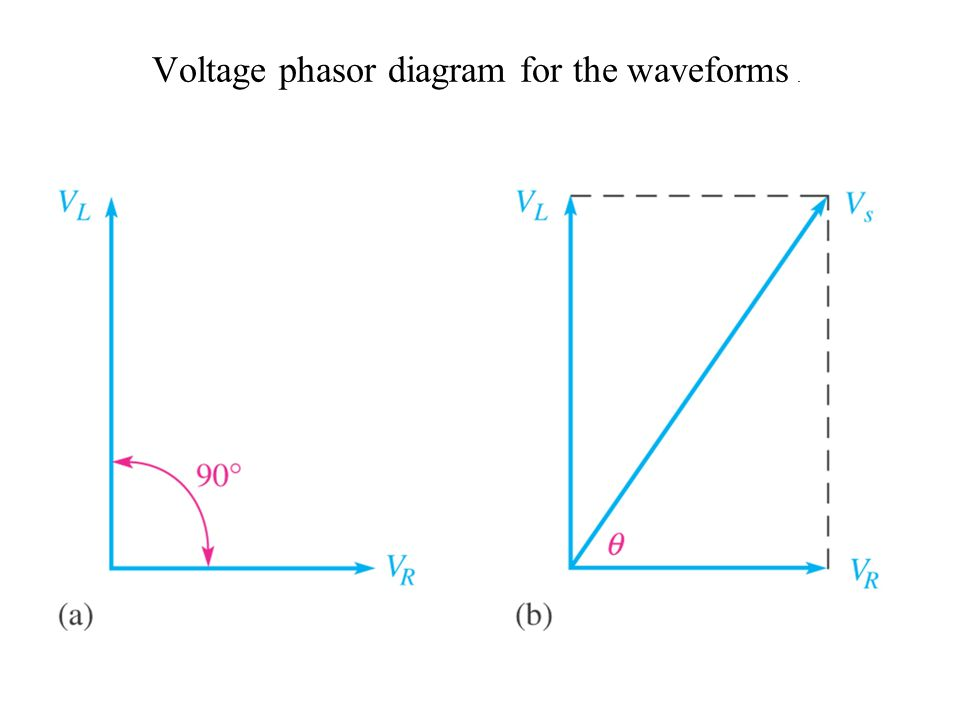 Voltage phasor diagram for the waveforms.