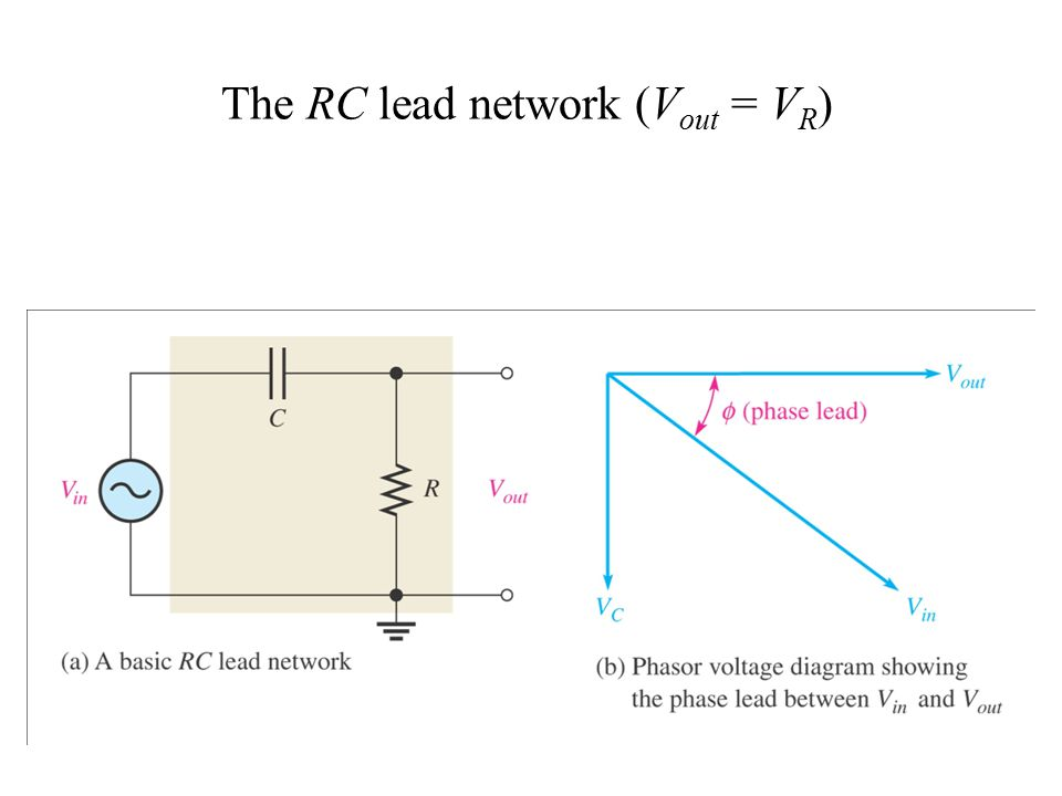 The RC lead network (V out = V R )