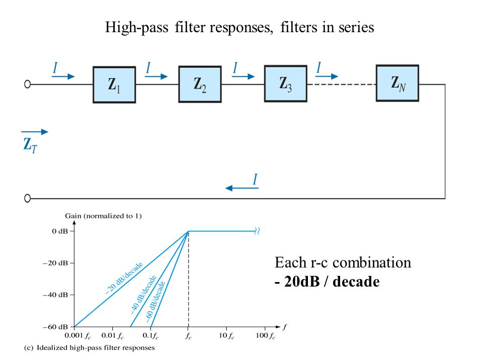 High-pass filter responses, filters in series Each r-c combination - 20dB / decade
