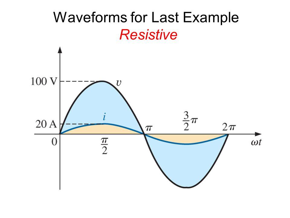 Phasor diagram of Example Resistive 100 20.0