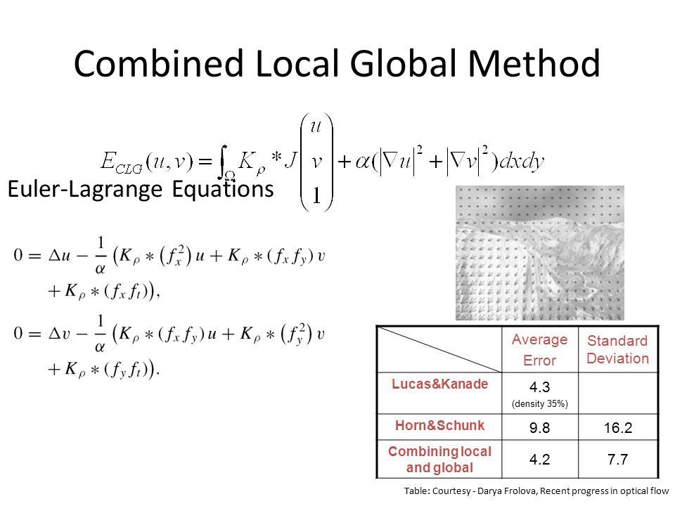 Combined Local Global Method Euler-Lagrange Equations Average Error Standard Deviation Lucas&Kanade 4.3 (density 35%) Horn&Schunk 9.816.2 Combining local and global 4.27.7 Table: Courtesy - Darya Frolova, Recent progress in optical flow