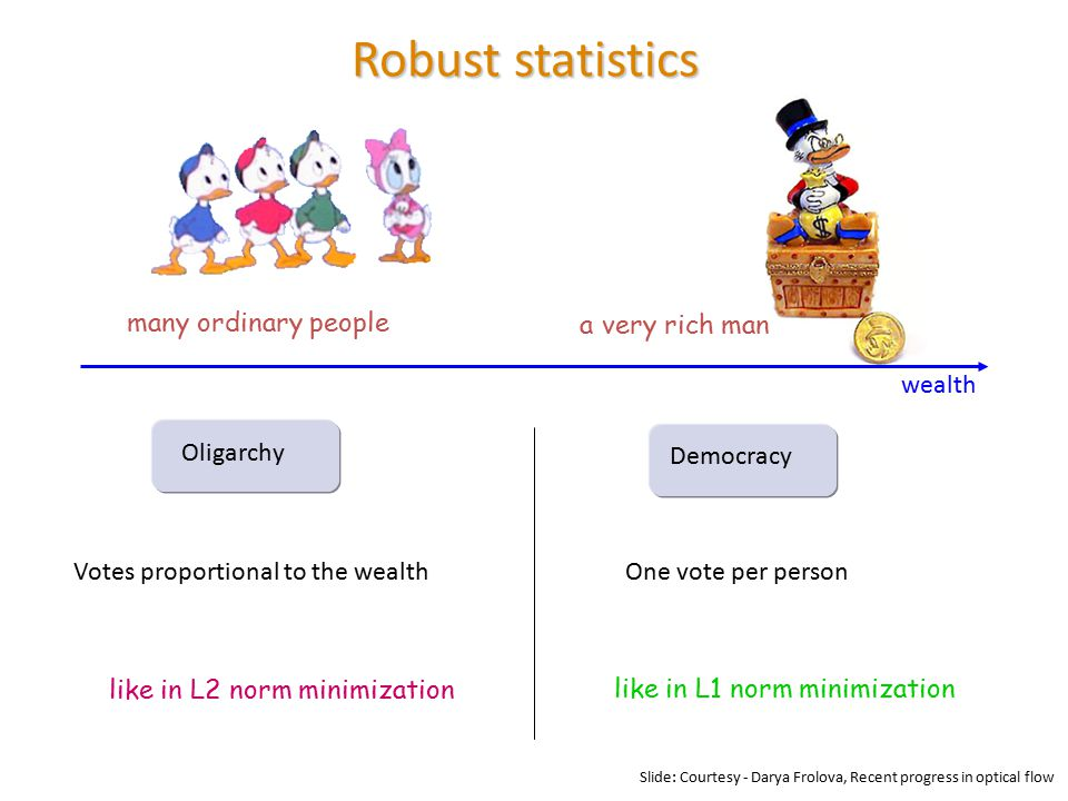 Robust statistics many ordinary people a very rich man Oligarchy Votes proportional to the wealth Democracy One vote per person wealth like in L2 norm minimization like in L1 norm minimization Slide: Courtesy - Darya Frolova, Recent progress in optical flow