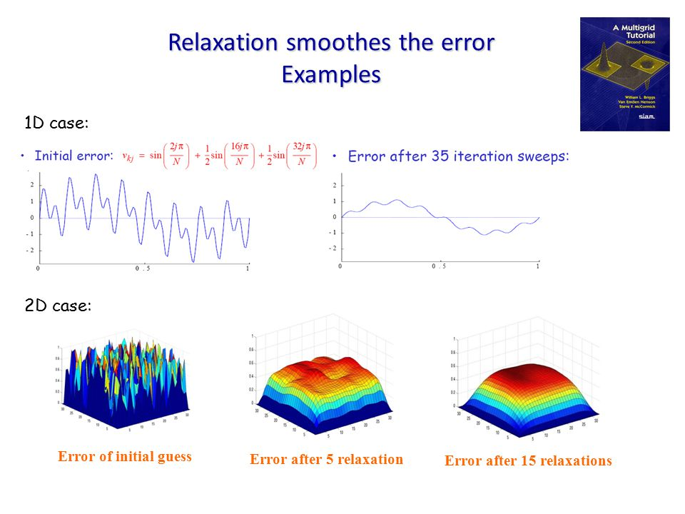Relaxation smoothes the error Examples 2D case: 1D case: Error of initial guess Error after 5 relaxation Error after 15 relaxations