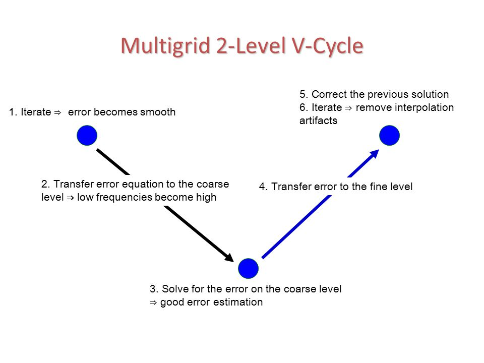 Multigrid 2-Level V-Cycle 1. Iterate ⇒ error becomes smooth 2. Transfer error equation to the coarse level ⇒ low frequencies become high 3. Solve for