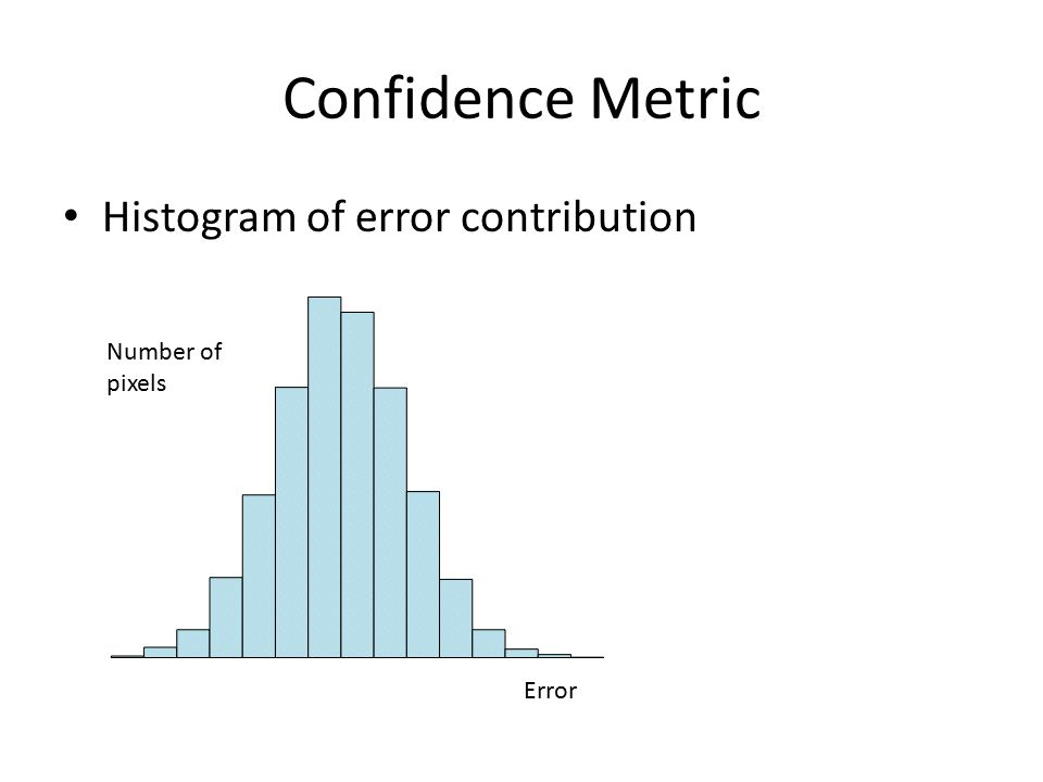 Confidence Metric Histogram of error contribution Error Number of pixels
