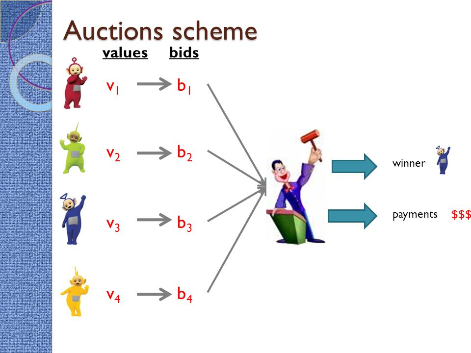 Auctions scheme v1v1 v2v2 v3v3 v4v4 b1b1 b2b2 b3b3 b4b4 valuesbids winner payments $$$