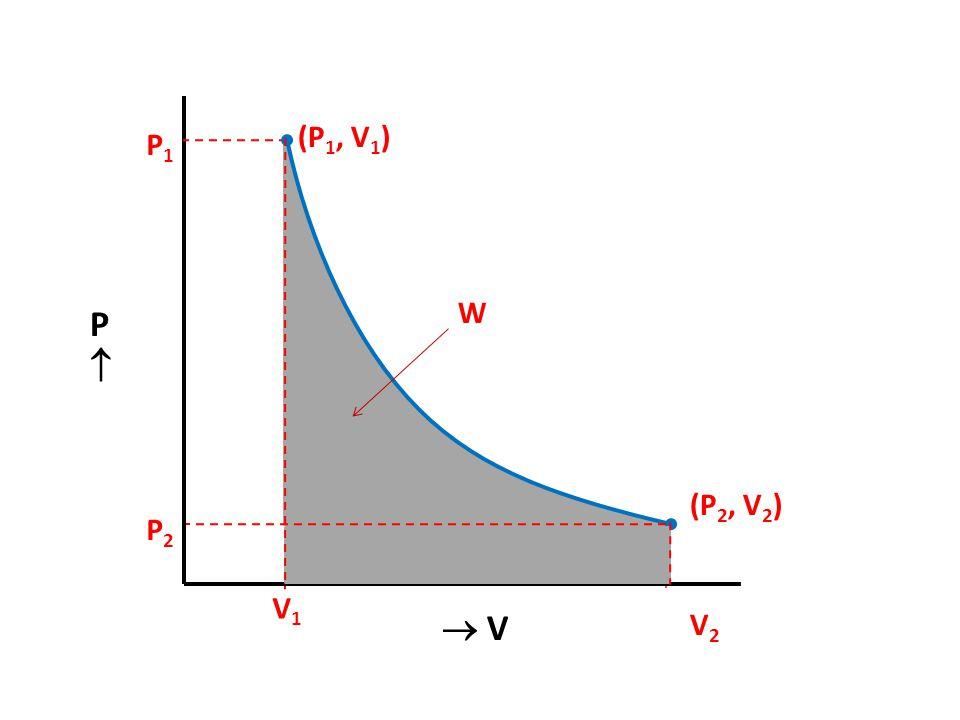 P1P1 P2P2 PP  V V2V2 V1V1 (P 1, V 1 ) (P 2, V 2 ) W