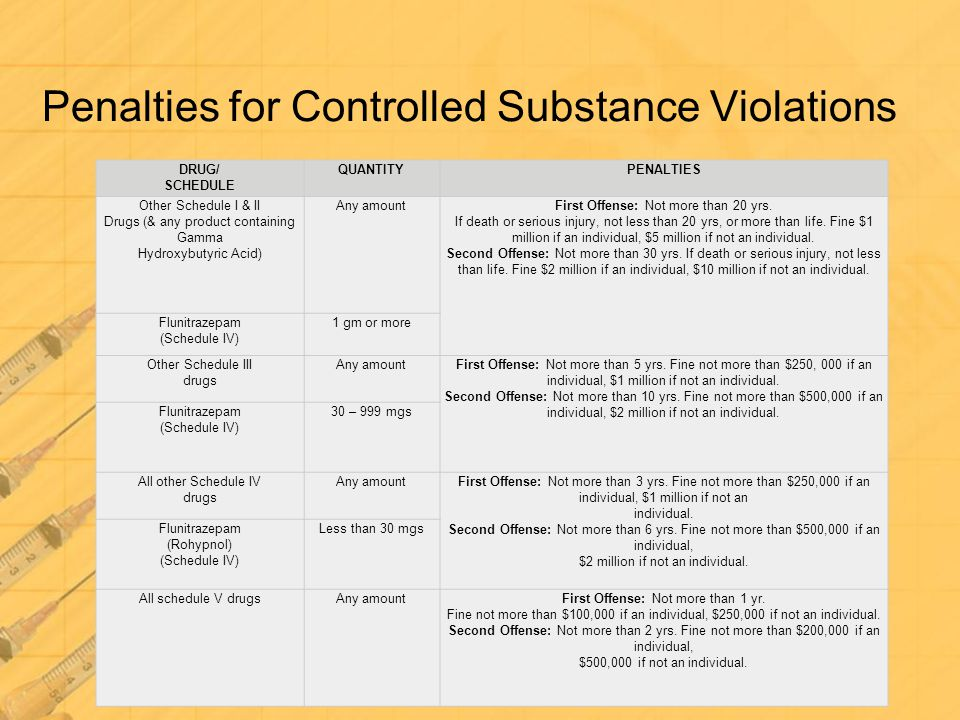 Controlled Substance Schedules The substances are listed in five categories, or schedules, according to their characteristics, such as dangerousness, medical usage and addictive properties.