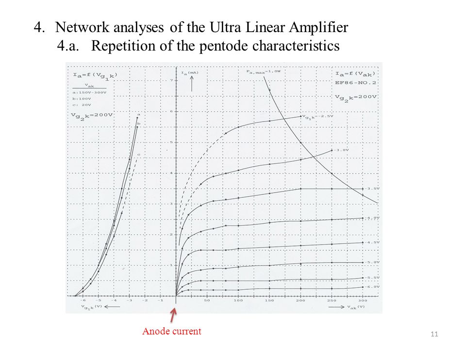 4.Network analyses of the Ultra Linear Amplifier 4.a.