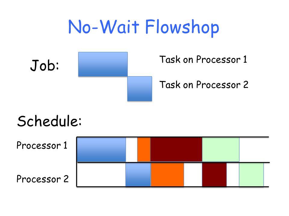 No-Wait Flowshop Job: Task on Processor 1 Task on Processor 2 Schedule: Processor 2 Processor 1