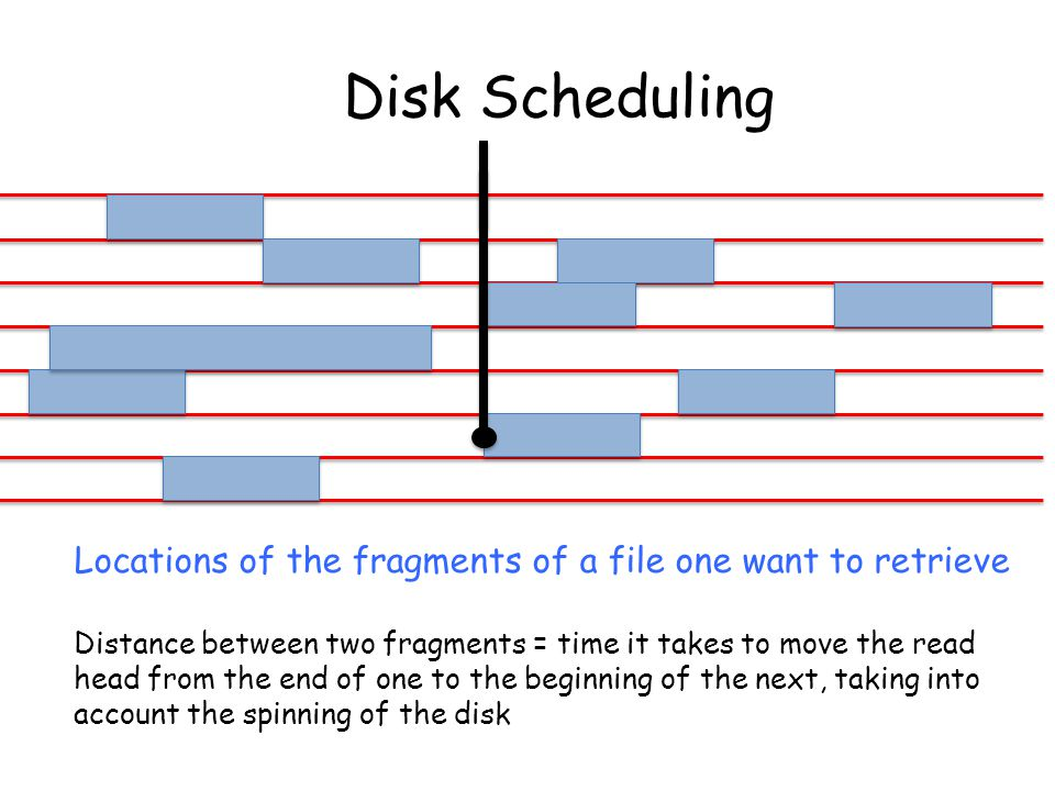Locations of the fragments of a file one want to retrieve Distance between two fragments = time it takes to move the read head from the end of one to