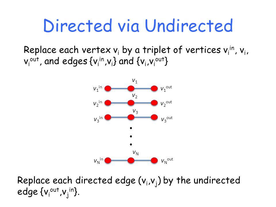 Directed via Undirected v 1 in v 1 out v1v1 v 2 in v 2 out v2v2 v 3 in v 3 out v3v3 v N in v N out vNvN  Replace each vertex v i by a triplet of