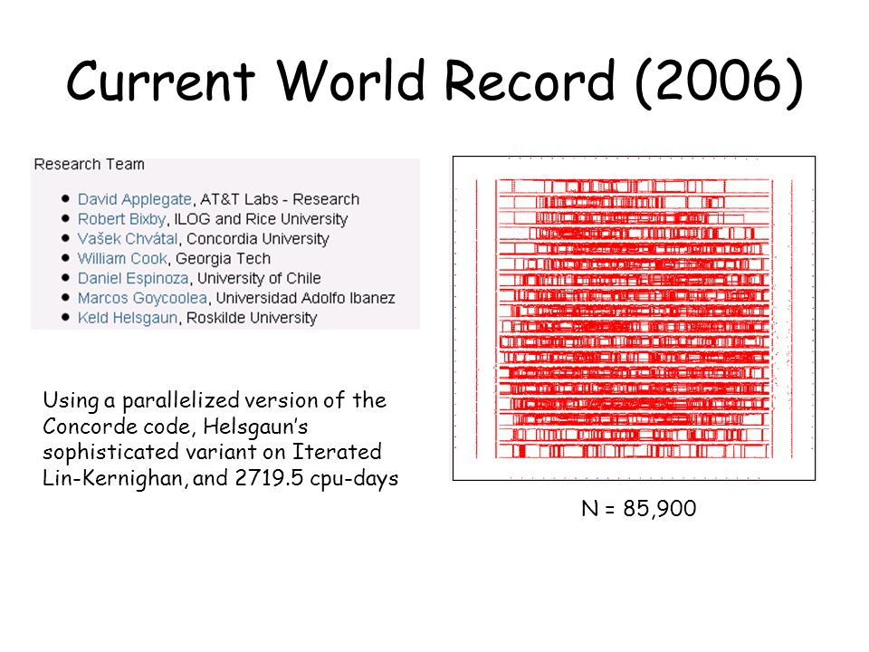 N = 85,900 Current World Record (2006) Using a parallelized version of the Concorde code, Helsgaun's sophisticated variant on Iterated Lin-Kernighan,