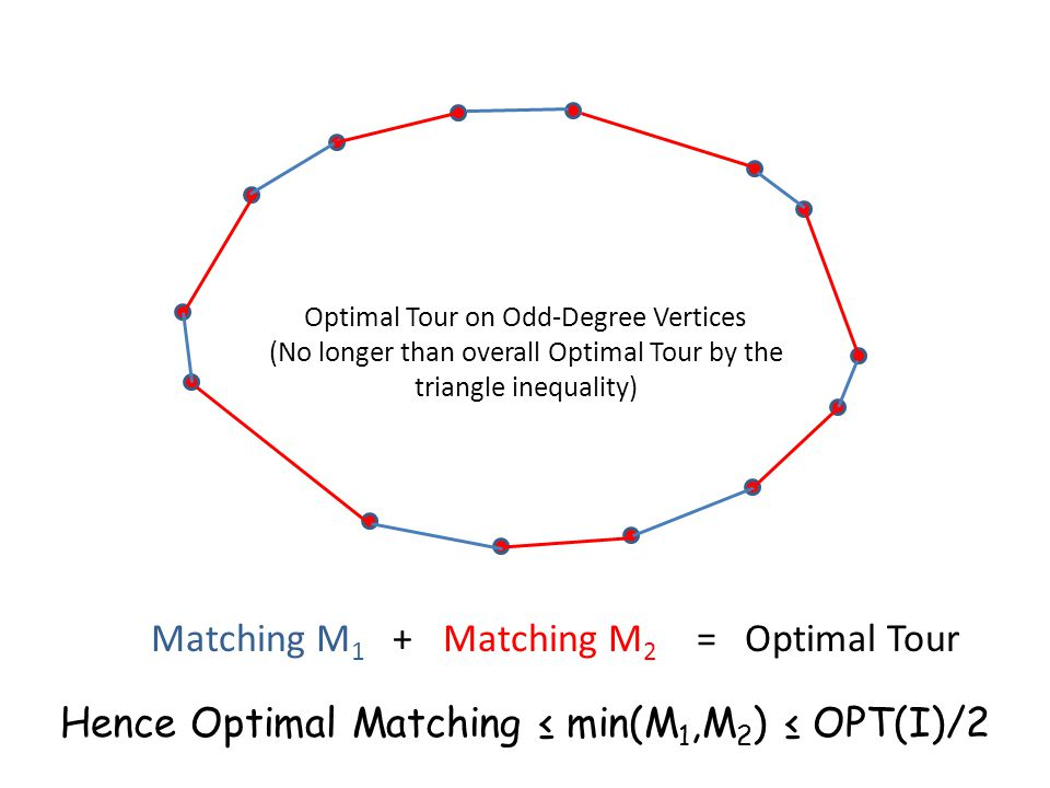 Optimal Tour on Odd-Degree Vertices (No longer than overall Optimal Tour by the triangle inequality) Matching M 1 Matching M 2 += Optimal Tour Hence O